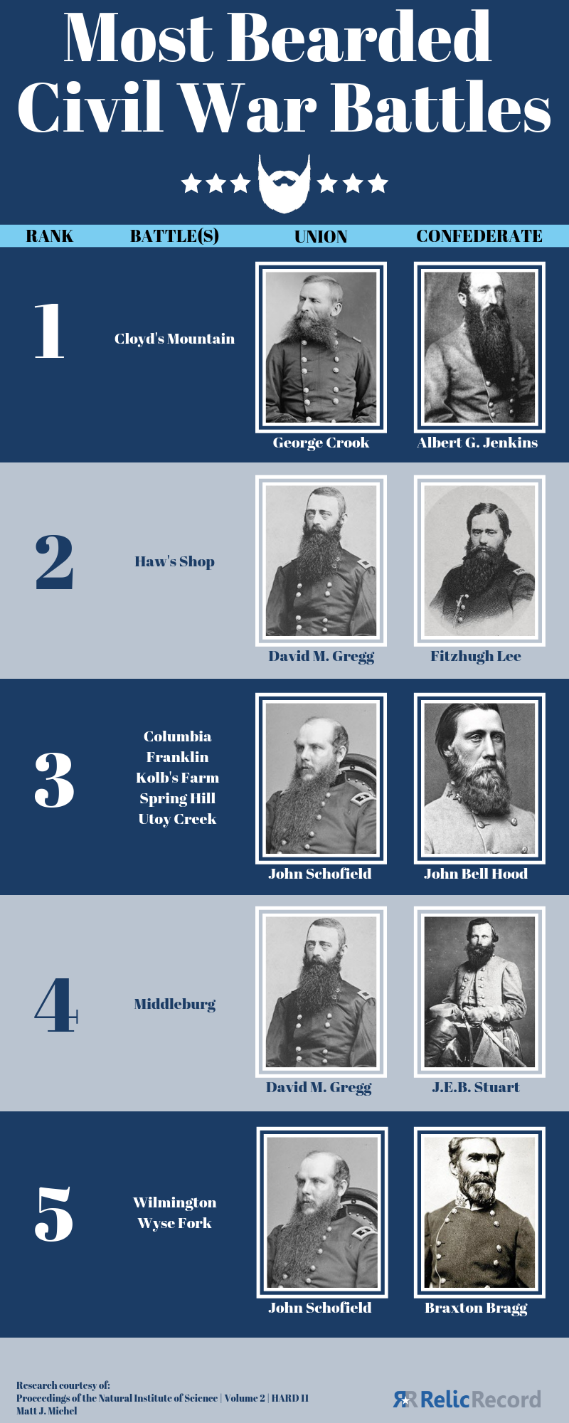 Most Bearded Battles of the Civil War